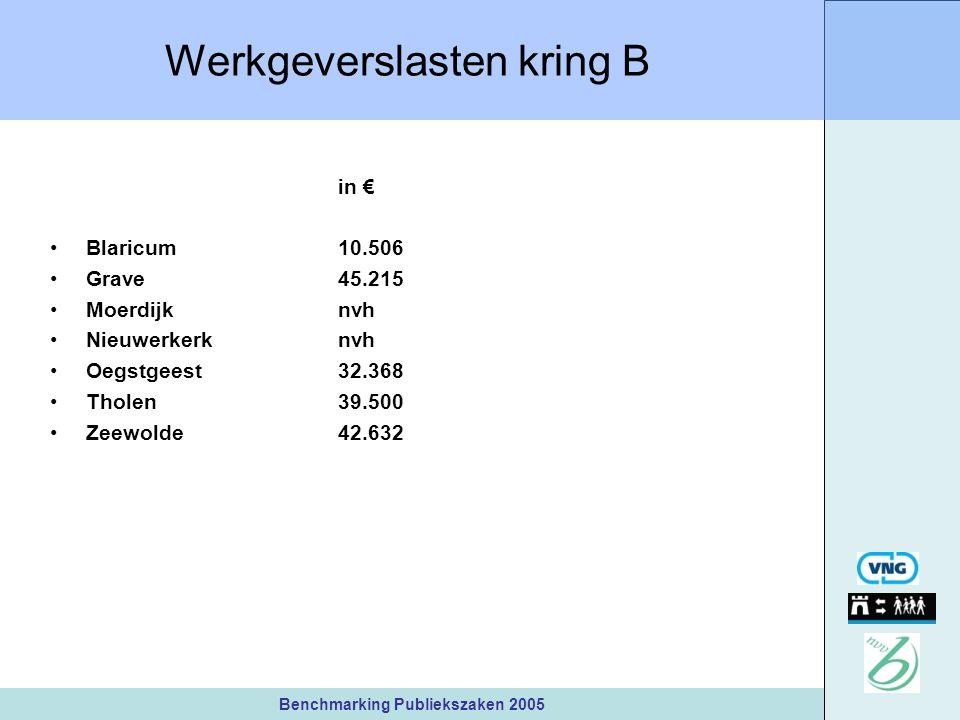 Benchmarking Publiekszaken 2005 Werkgeverslasten kring B in € Blaricum10.506 Grave45.215 Moerdijknvh Nieuwerkerknvh Oegstgeest32.368 Tholen39.500 Zeewolde42.632