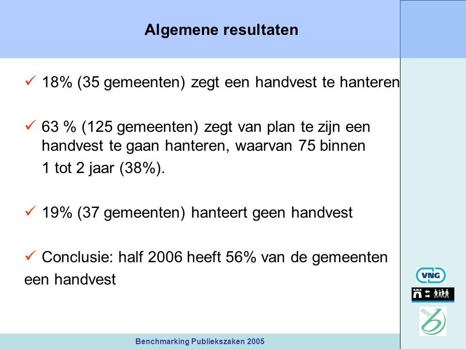 Benchmarking Publiekszaken 2005 Algemene resultaten 18% (35 gemeenten) zegt een handvest te hanteren 63 % (125 gemeenten) zegt van plan te zijn een handvest te gaan hanteren, waarvan 75 binnen 1 tot 2 jaar (38%).