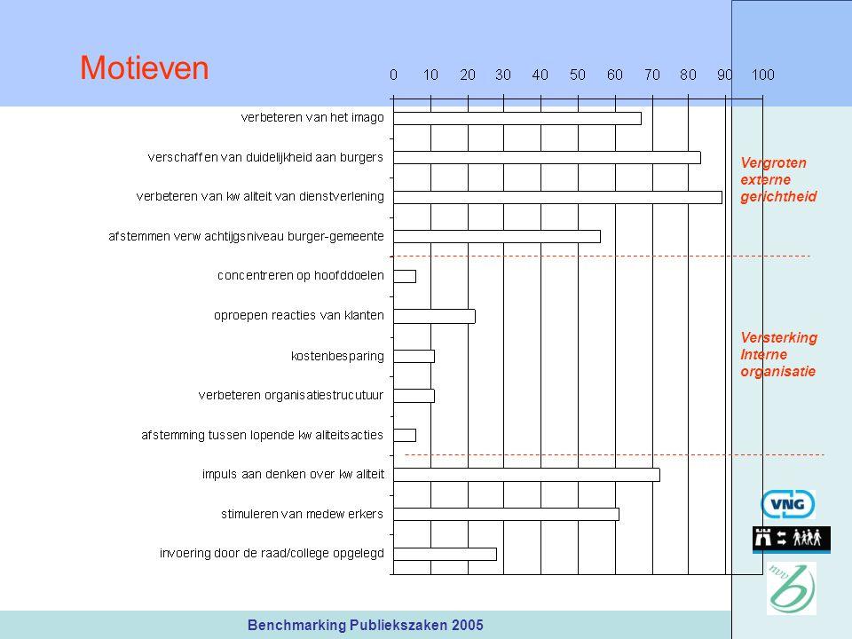 Benchmarking Publiekszaken 2005 Motieven Vergroten externe gerichtheid Versterking Interne organisatie