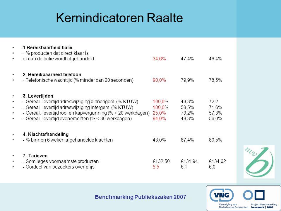 Benchmarking Publiekszaken 2007 Prioriteiten Rijssen-Holten Welk(e) knelpunt(en) wilt u als eerste aanpakken/verbeteren, en waarom.