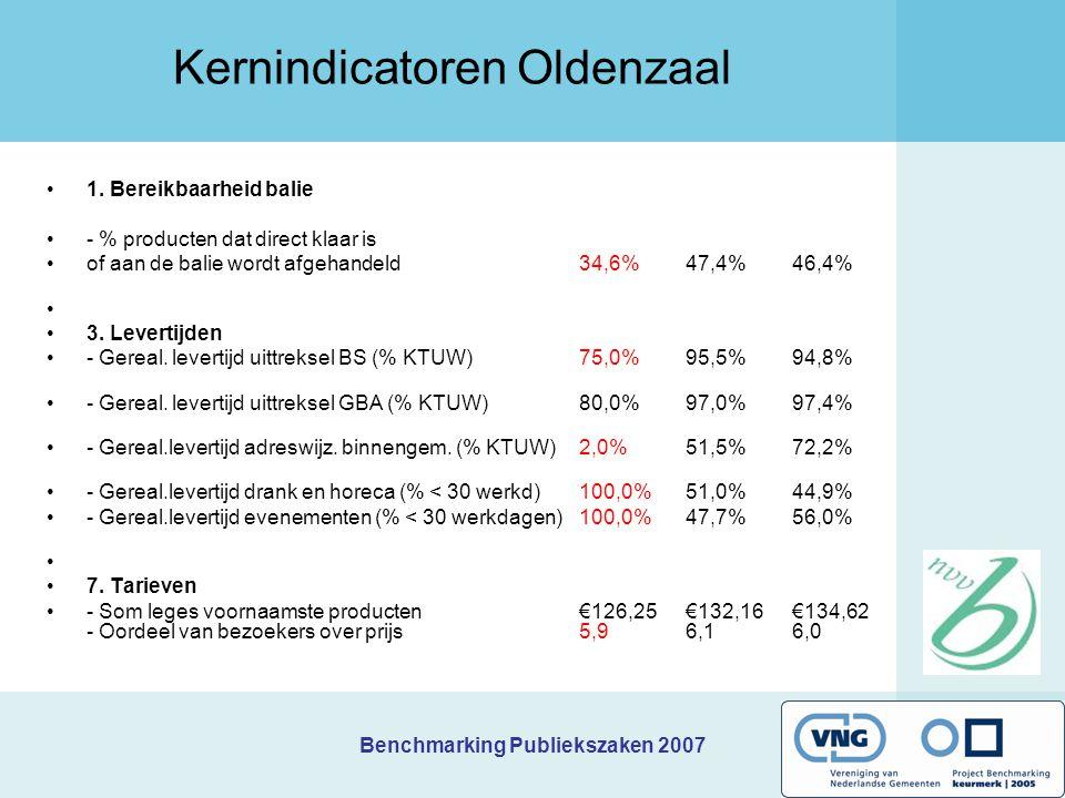 Benchmarking Publiekszaken 2007 Prioriteiten Raalte Welk(e) knelpunt(en) wilt u als eerste aanpakken/verbeteren, en waarom.