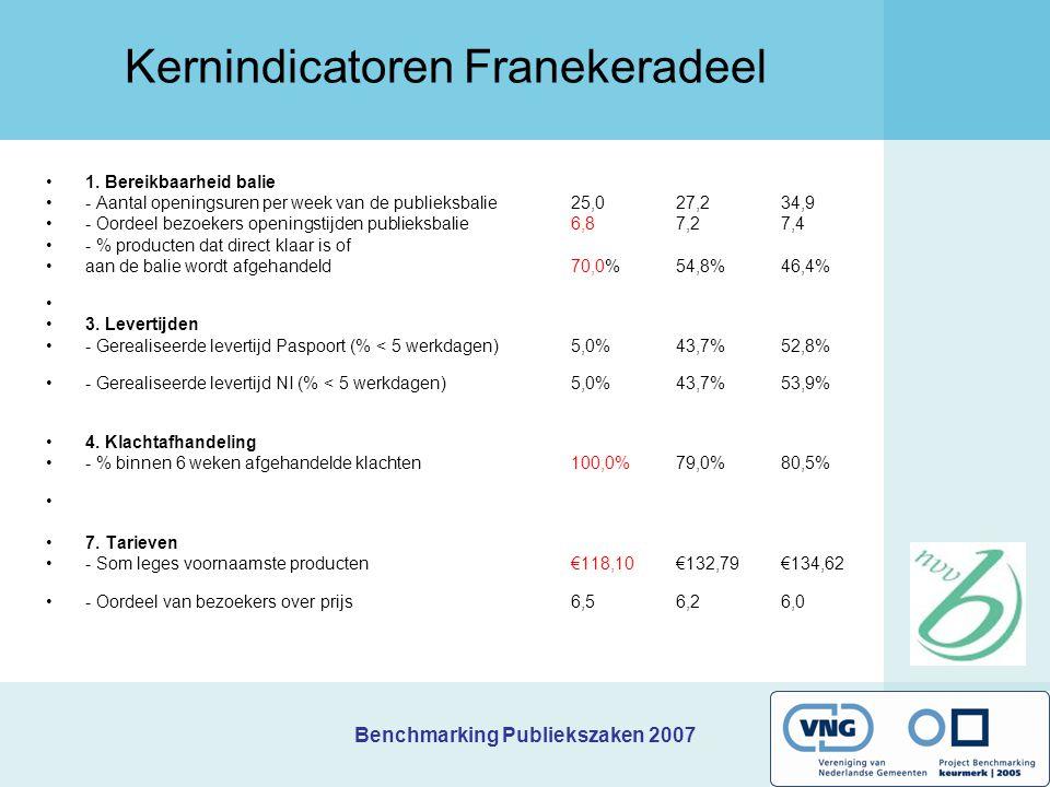 Benchmarking Publiekszaken 2007 Prioriteiten Hof van Twente Welk(e) knelpunt(en) wilt u als eerste aanpakken/verbeteren, en waarom.