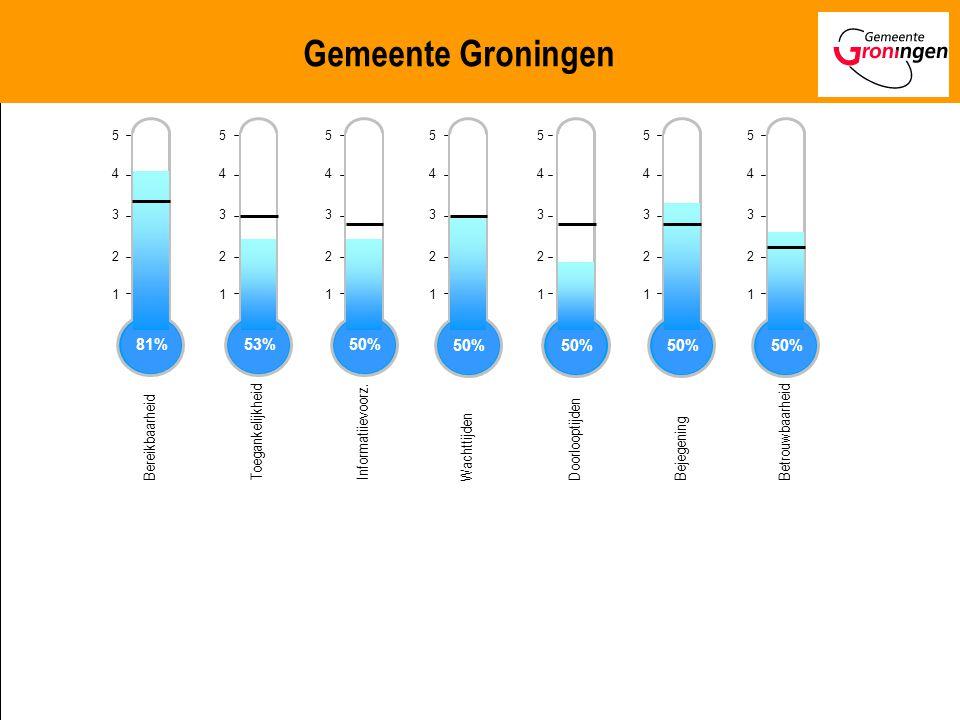 Benchmarking Publiekszaken 2007 Benchmarking Publiekszaken op weg naar 2015 1.Naar een samenhangend sturingsmodel 2.Eén cijfer of index om aan te geven hoe goed een gemeente het doet ten opzichte van andere gemeenten (of geformuleerd beleidsdoel).