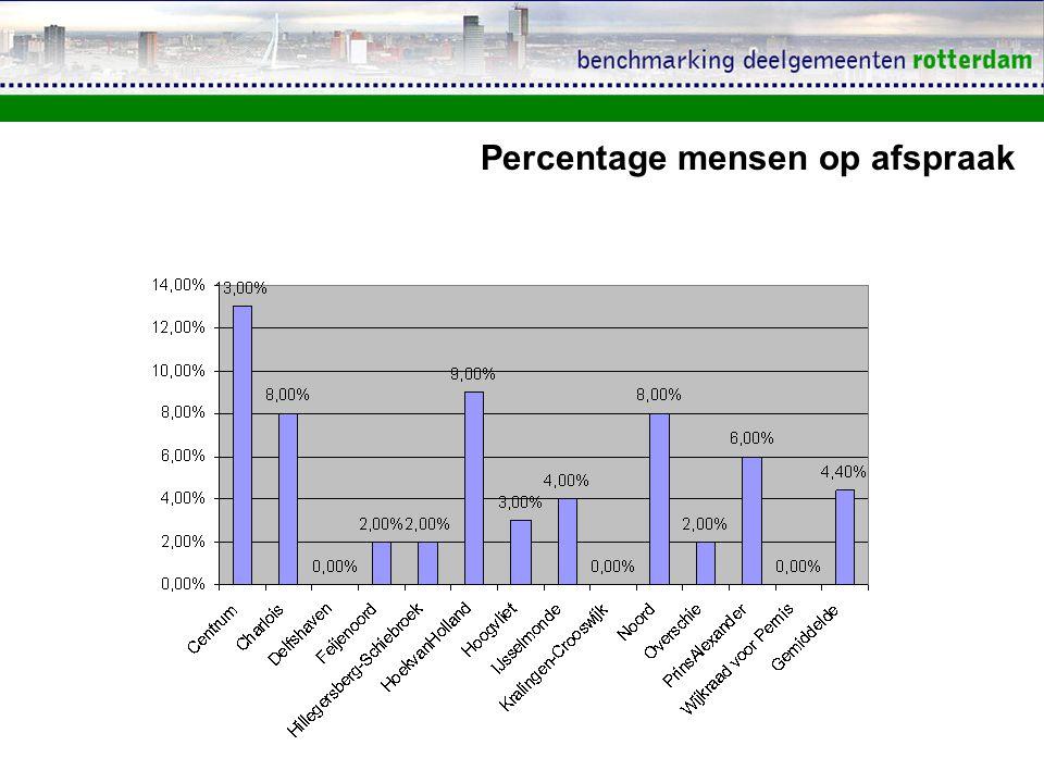 Percentage mensen op afspraak