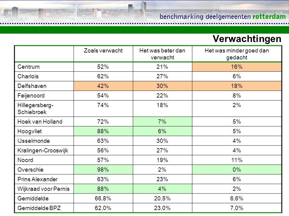 Verwachtingen Zoals verwachtHet was beter dan verwacht Het was minder goed dan gedacht Centrum 52%21%16% Charlois 62%27%6% Delfshaven 42%30%18% Feijenoord 54%22%8% Hillegersberg- Schiebroek 74%18%2% Hoek van Holland 72%7%5% Hoogvliet 88%6%5% IJsselmonde 63%30%4% Kralingen-Crooswijk 56%27%4% Noord 57%19%11% Overschie 98%2%0% Prins Alexander 63%23%6% Wijkraad voor Pernis 88%4%2% Gemiddelde66,8%20,5%6,6% Gemiddelde BPZ62,0%23,0%7,0%