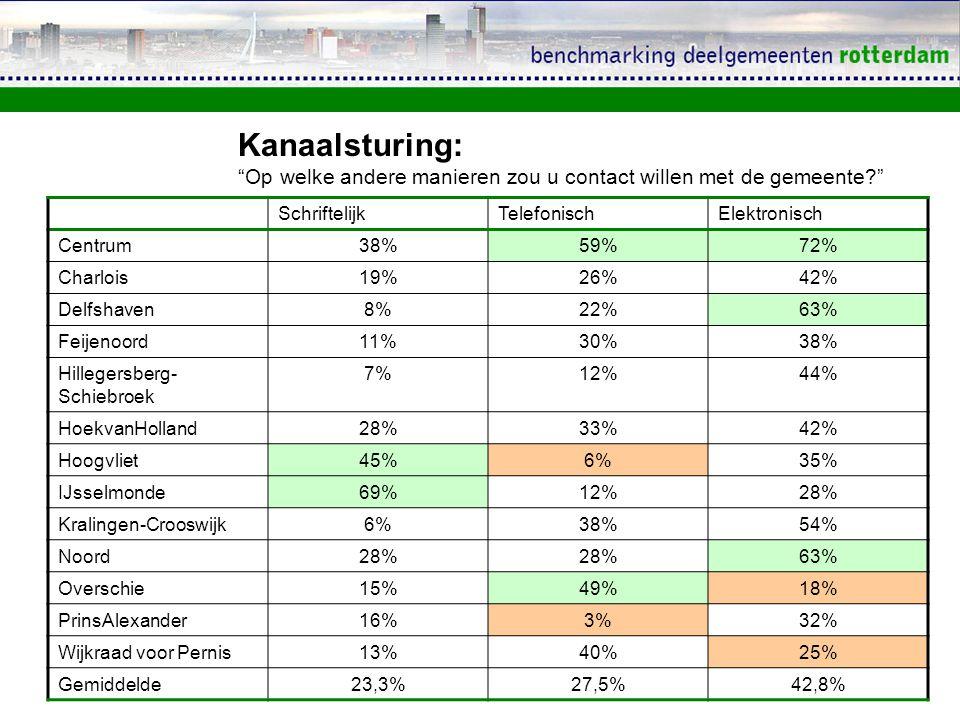 SchriftelijkTelefonischElektronisch Centrum38%59%72% Charlois19%26%42% Delfshaven8%22%63% Feijenoord11%30%38% Hillegersberg- Schiebroek 7%12%44% Hoekv