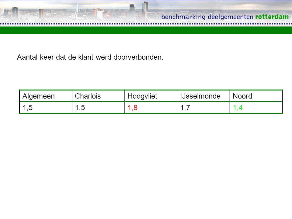 Aantal keer dat de klant werd doorverbonden: AlgemeenCharloisHoogvlietIJsselmondeNoord 1,5 1,81,71,4