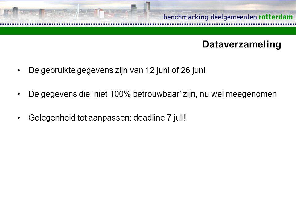 Dataverzameling De gebruikte gegevens zijn van 12 juni of 26 juni De gegevens die 'niet 100% betrouwbaar' zijn, nu wel meegenomen Gelegenheid tot aanpassen: deadline 7 juli!