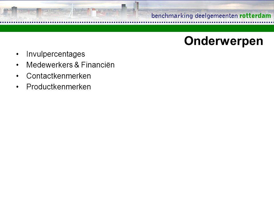 Invulpercentages Medewerkers & Financiën Contactkenmerken Productkenmerken Onderwerpen