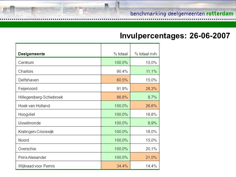 Invulpercentages: 26-06-2007 Deelgemeente% totaal% totaal nvh Centrum100,0%15,0% Charlois90,4%11,1% Delfshaven60,5%15,0% Feijenoord91,9%26,3% Hillegersberg-Schiebroek86,8%8,7% Hoek van Holland100,0%26,6% Hoogvliet100,0%16,8% IJsselmonde100,0%6,9% Kralingen-Crooswijk100,0%18,0% Noord100,0%15,0% Overschie100,0%20,1% Prins Alexander100,0%21,0% Wijkraad voor Pernis34,4%14,4%