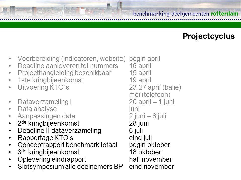 Projectcyclus Voorbereiding (indicatoren, website)begin april Deadline aanleveren tel.nummers16 april Projecthandleiding beschikbaar19 april 1ste kringbijeenkomst19 april Uitvoering KTO´s23-27 april (balie) mei (telefoon) Dataverzameling I20 april – 1 juni Data analysejuni Aanpassingen data2 juni – 6 juli 2 de kringbijeenkomst28 juni Deadline II dataverzameling6 juli Rapportage KTO'seind juli Conceptrapport benchmark totaalbegin oktober 3 de kringbijeenkomst18 oktober Oplevering eindrapporthalf november Slotsymposium alle deelnemers BPeind november
