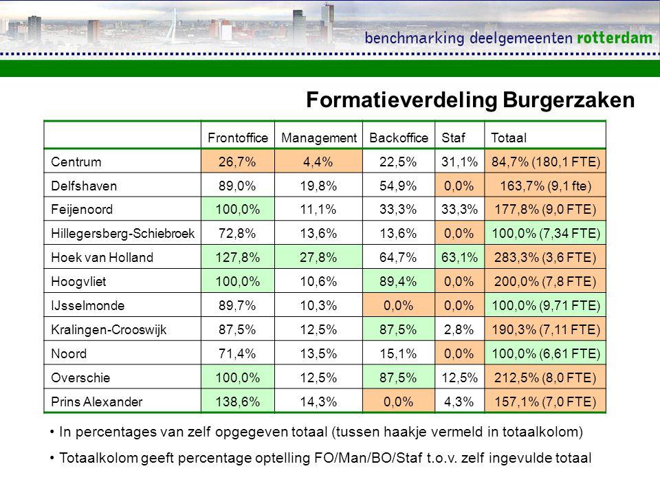 FrontofficeManagementBackofficeStafTotaal Centrum26,7%4,4%22,5%31,1%84,7% (180,1 FTE) Delfshaven89,0%19,8%54,9%0,0%163,7% (9,1 fte) Feijenoord100,0%11,1%33,3% 177,8% (9,0 FTE) Hillegersberg-Schiebroek72,8%13,6% 0,0%100,0% (7,34 FTE) Hoek van Holland127,8%27,8%64,7%63,1%283,3% (3,6 FTE) Hoogvliet100,0%10,6%89,4%0,0%200,0% (7,8 FTE) IJsselmonde89,7%10,3%0,0% 100,0% (9,71 FTE) Kralingen-Crooswijk87,5%12,5%87,5%2,8%190,3% (7,11 FTE) Noord71,4%13,5%15,1%0,0%100,0% (6,61 FTE) Overschie100,0%12,5%87,5%12,5%212,5% (8,0 FTE) Prins Alexander138,6%14,3%0,0%4,3%157,1% (7,0 FTE) Formatieverdeling Burgerzaken In percentages van zelf opgegeven totaal (tussen haakje vermeld in totaalkolom) Totaalkolom geeft percentage optelling FO/Man/BO/Staf t.o.v.