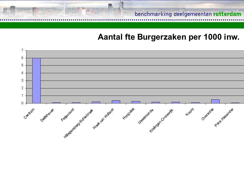 Aantal fte Burgerzaken per 1000 inw.
