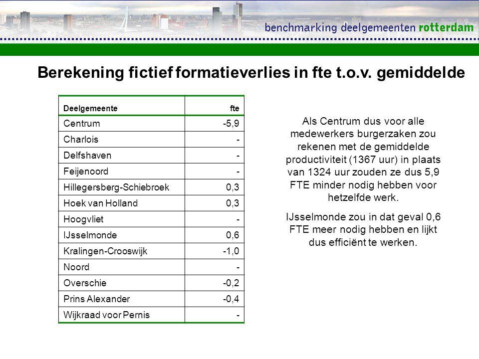 Deelgemeentefte Centrum-5,9 Charlois- Delfshaven- Feijenoord- Hillegersberg-Schiebroek0,3 Hoek van Holland0,3 Hoogvliet- IJsselmonde0,6 Kralingen-Crooswijk-1,0 Noord- Overschie-0,2 Prins Alexander-0,4 Wijkraad voor Pernis- Berekening fictief formatieverlies in fte t.o.v.
