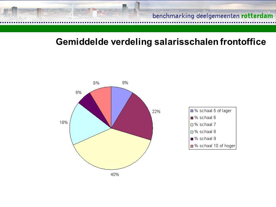 Gemiddelde verdeling salarisschalen frontoffice
