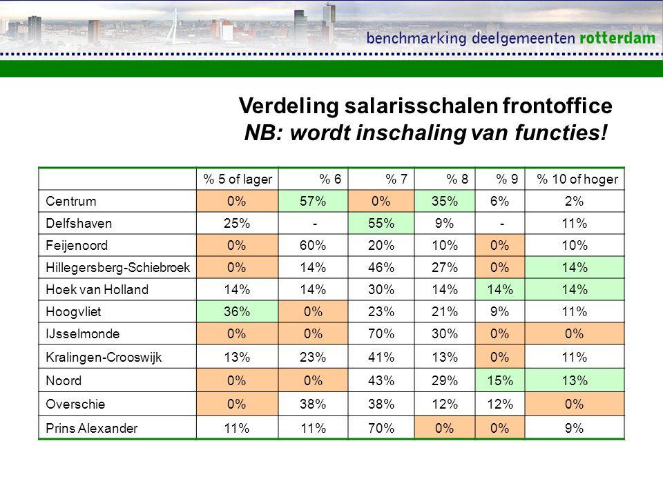 % 5 of lager% 6% 7% 8% 9% 10 of hoger Centrum0%57%0%35%6%2% Delfshaven25% -55%9% -11% Feijenoord0%60%20%10%0%10% Hillegersberg-Schiebroek0%14%46%27%0%