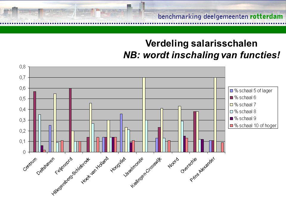 Verdeling salarisschalen NB: wordt inschaling van functies!