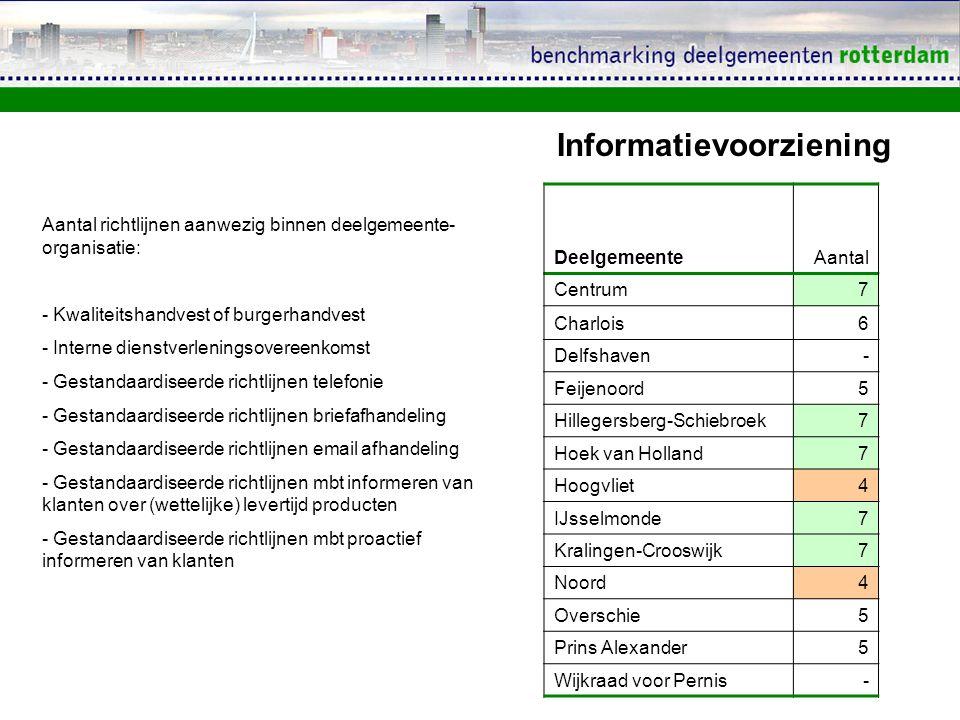 DeelgemeenteAantal Centrum7 Charlois6 Delfshaven- Feijenoord5 Hillegersberg-Schiebroek7 Hoek van Holland7 Hoogvliet4 IJsselmonde7 Kralingen-Crooswijk7