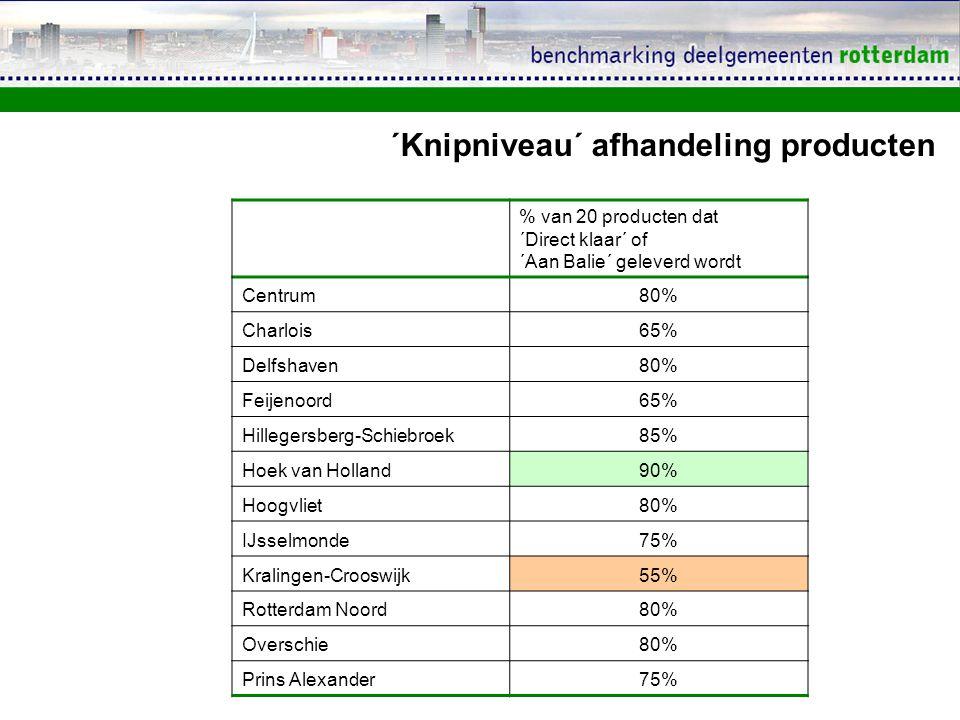 % van 20 producten dat ´Direct klaar´ of ´Aan Balie´ geleverd wordt Centrum80% Charlois65% Delfshaven80% Feijenoord65% Hillegersberg-Schiebroek85% Hoe