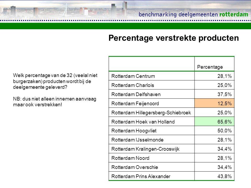 Percentage Rotterdam Centrum28,1% Rotterdam Charlois25,0% Rotterdam Delfshaven37,5% Rotterdam Feijenoord12,5% Rotterdam Hillegersberg-Schiebroek25,0% Rotterdam Hoek van Holland65,6% Rotterdam Hoogvliet50,0% Rotterdam IJsselmonde28,1% Rotterdam Kralingen-Crooswijk34,4% Rotterdam Noord28,1% Rotterdam Overschie34,4% Rotterdam Prins Alexander43,8% Percentage verstrekte producten Welk percentage van de 32 (veelal niet burgerzaken) producten wordt bij de deelgemeente geleverd.