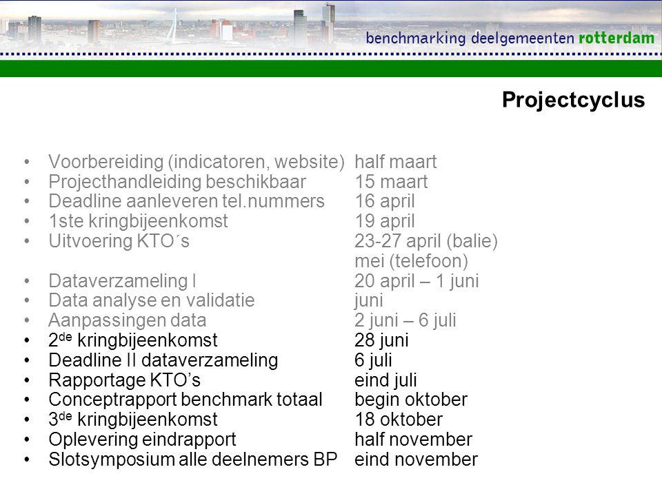 Projectcyclus Voorbereiding (indicatoren, website)half maart Projecthandleiding beschikbaar15 maart Deadline aanleveren tel.nummers16 april 1ste kring