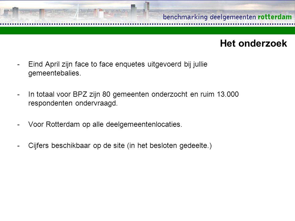 Algemene resultaten Gemiddelde score klanttevredenheid baliedienstverlening Deelgemeenten Rotterdam: 7,7 Gemiddelde score klanttevredenheid baliedienstverlening Benchmark Publiekszaken: 7,6