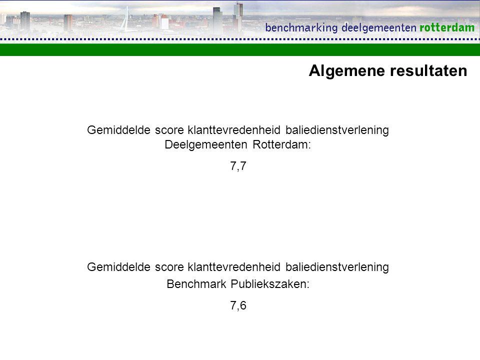 Algemene resultaten Gemiddelde score klanttevredenheid baliedienstverlening Deelgemeenten Rotterdam: 7,7 Gemiddelde score klanttevredenheid baliediens