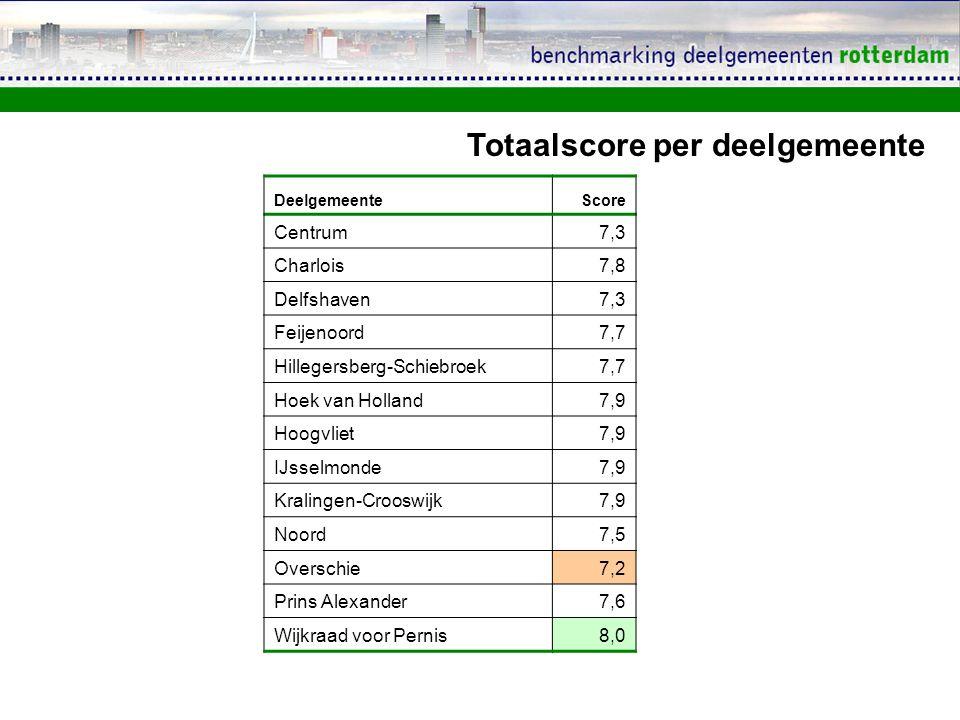 DeelgemeenteScore Centrum7,3 Charlois7,8 Delfshaven7,3 Feijenoord7,7 Hillegersberg-Schiebroek7,7 Hoek van Holland7,9 Hoogvliet7,9 IJsselmonde7,9 Krali