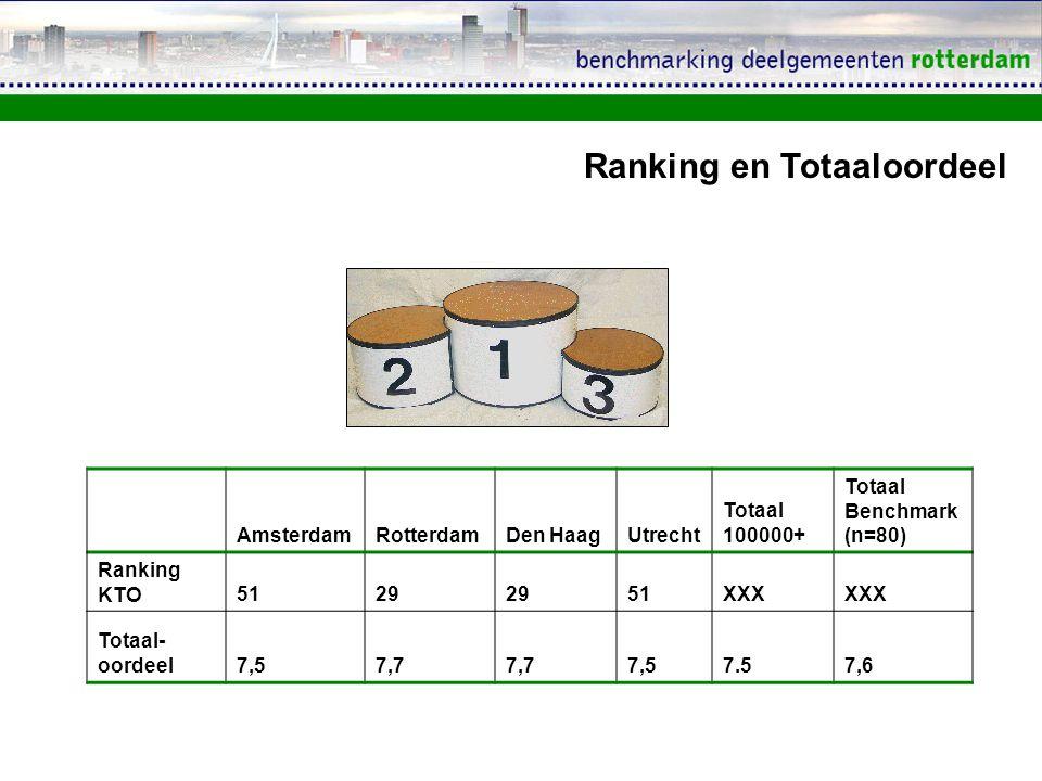 AmsterdamRotterdamDen HaagUtrecht Totaal 100000+ Totaal Benchmark (n=80) Ranking KTO5129 51XXX Totaal- oordeel7,57,7 7,57.57,6 Ranking en Totaaloordeel