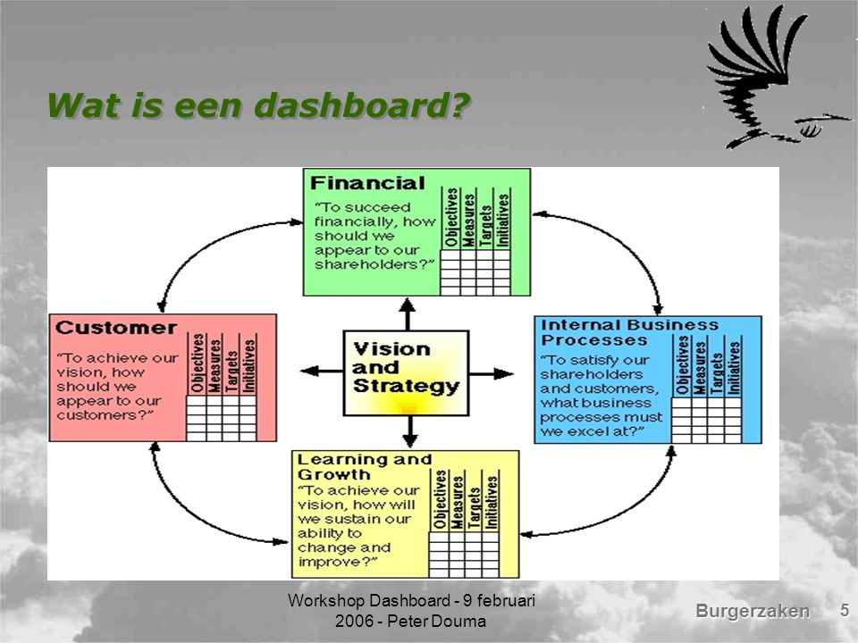 Burgerzaken Workshop Dashboard - 9 februari 2006 - Peter Douma 5 Wat is een dashboard?
