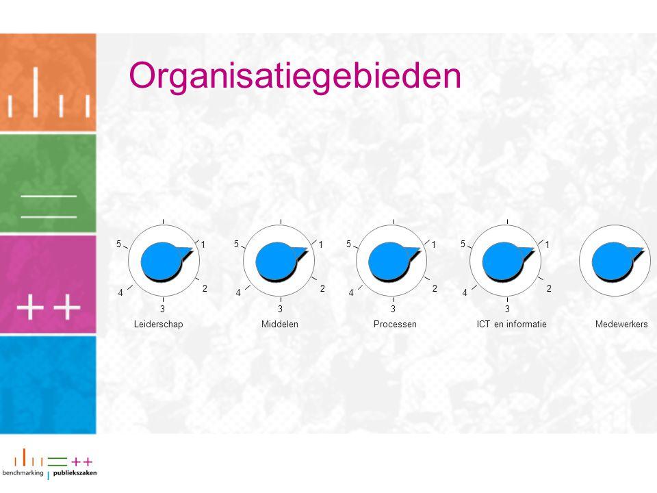 Organisatiegebieden 1 2 3 4 5 1 2 3 4 5 1 2 3 4 5 1 2 3 4 5 LeiderschapProcessenICT en informatieMedewerkersMiddelen
