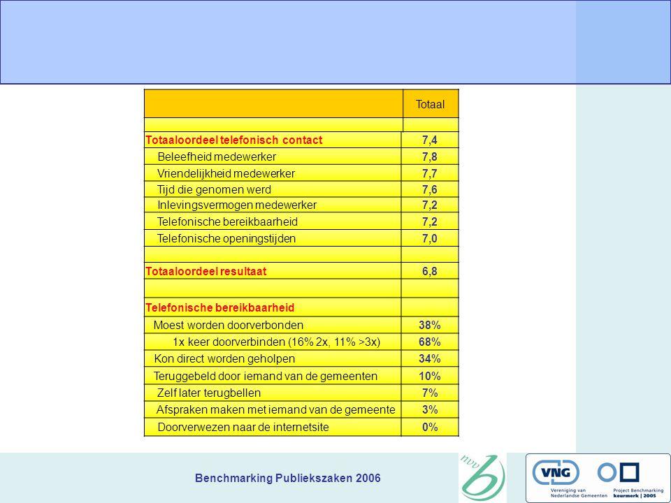 Benchmarking Publiekszaken 2006 Bespreking KTO Telefonie Periode mei en juni 2006 31 gemeenten 2297 gesprekken (75 per gemeente) Berkelland Dronten Etten-Leur Raalte Teylingen