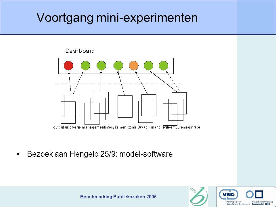 Benchmarking Publiekszaken 2006 Voortgang Mini-experimenten E-mail afhandeling Dashboard Kwaliteitshandvesten Doorlooptijd product G3 Één telefoonnummer Digitale dienstverlening Toepassen resultaten van de benchmark