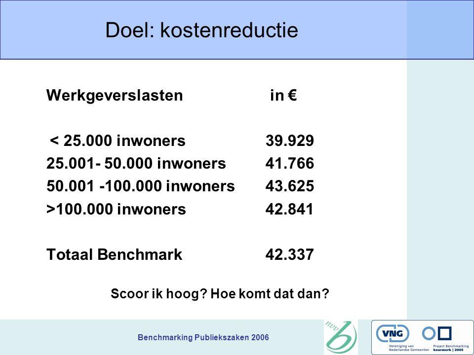 Benchmarking Publiekszaken 2006 Doel: kostenreductie Werkgeverslasten in € < 25.000 inwoners39.929 25.001- 50.000 inwoners41.766 50.001 -100.000 inwon