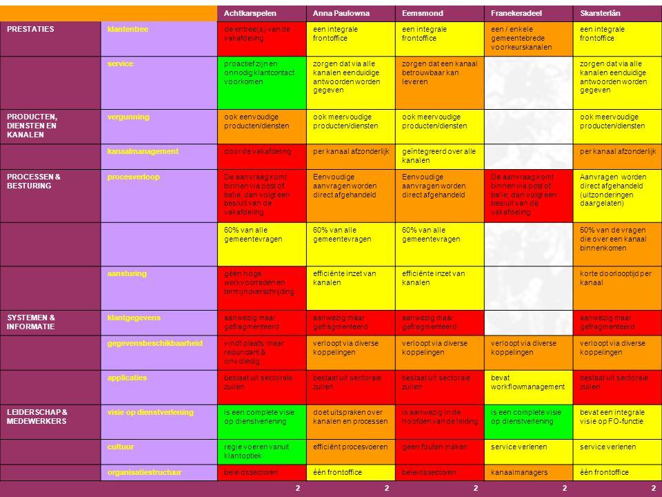 Benchmarking Meten en vergelijken Leren Verbeteren