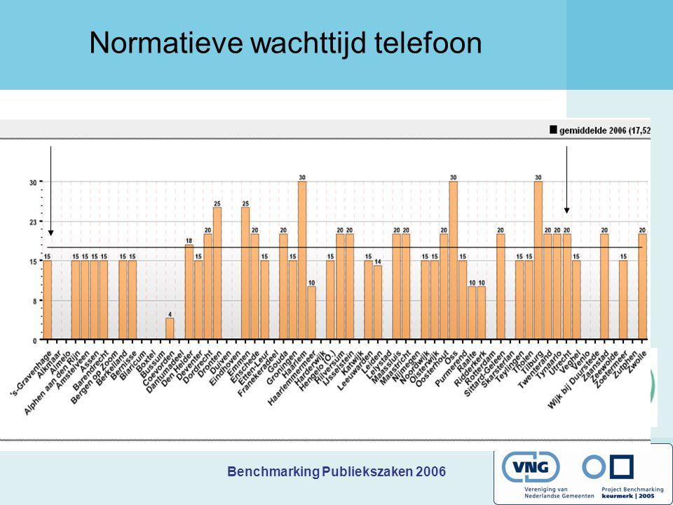 Benchmarking Publiekszaken 2006 Normatieve wachttijd telefoon