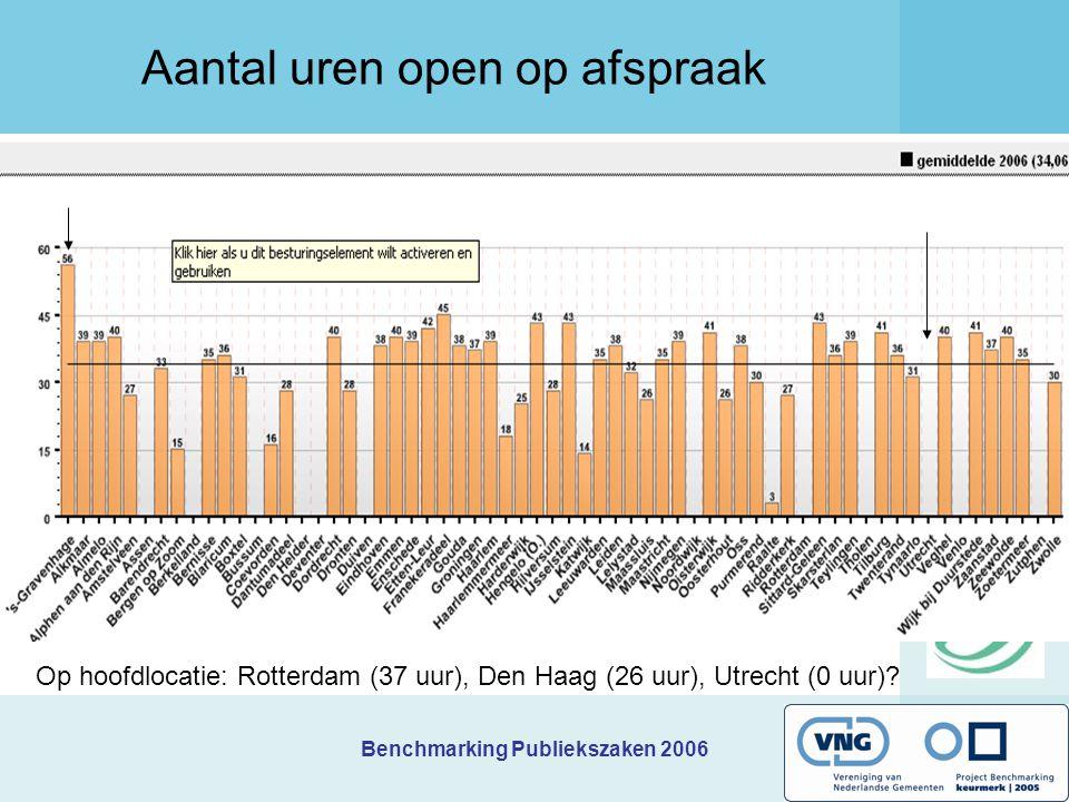 Benchmarking Publiekszaken 2006 Aantal uren open op afspraak Op hoofdlocatie: Rotterdam (37 uur), Den Haag (26 uur), Utrecht (0 uur)?