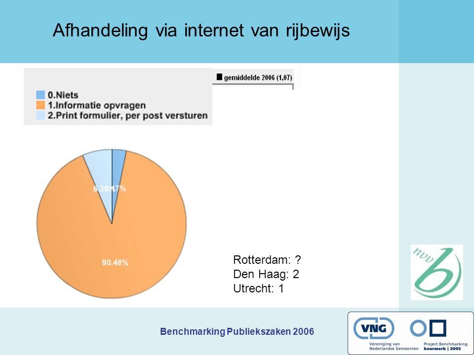 Benchmarking Publiekszaken 2006 Afhandeling via internet van rijbewijs Rotterdam: .