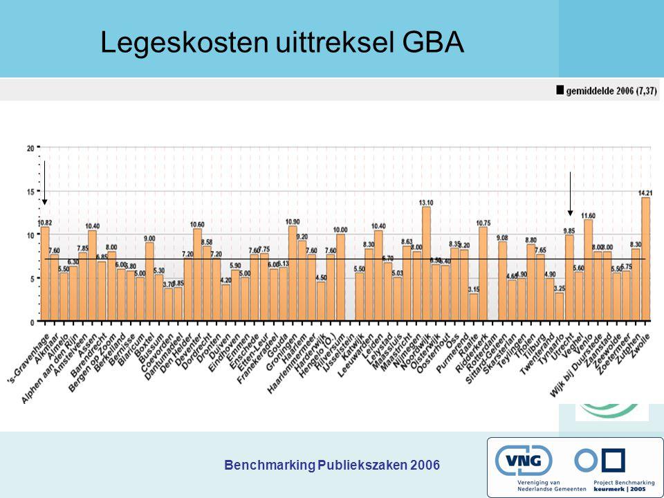 Benchmarking Publiekszaken 2006 Legeskosten uittreksel GBA