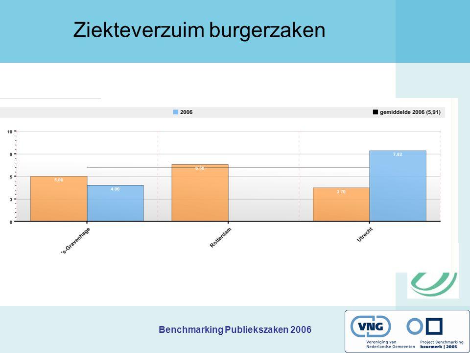 Benchmarking Publiekszaken 2006 Ziekteverzuim burgerzaken