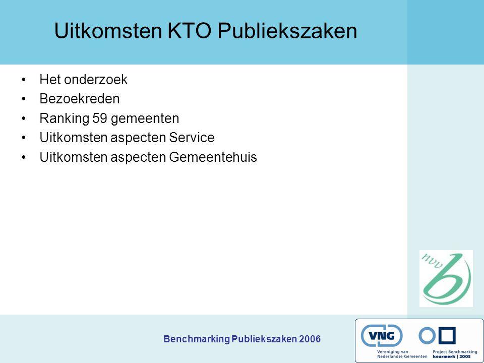 Benchmarking Publiekszaken 2006 Uitkomsten KTO Publiekszaken Het onderzoek Bezoekreden Ranking 59 gemeenten Uitkomsten aspecten Service Uitkomsten aspecten Gemeentehuis