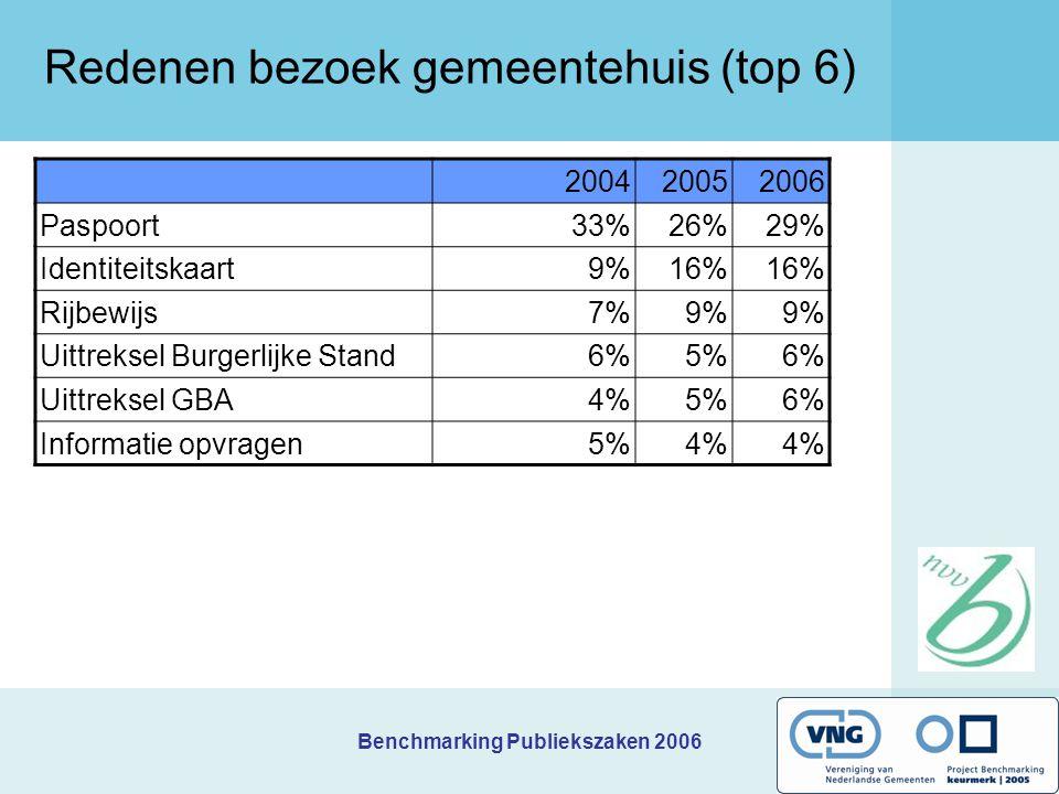 Benchmarking Publiekszaken 2006 Redenen bezoek gemeentehuis (top 6) 200420052006 Paspoort33%26%29% Identiteitskaart9%16% Rijbewijs7%9% Uittreksel Burgerlijke Stand6%5%6% Uittreksel GBA4%5%6% Informatie opvragen5%4%