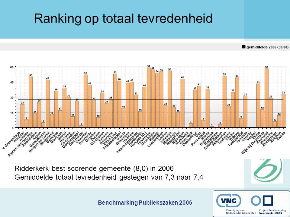 Benchmarking Publiekszaken 2006 Ranking op totaal tevredenheid Ridderkerk best scorende gemeente (8,0) in 2006 Gemiddelde totaal tevredenheid gestegen van 7,3 naar 7,4