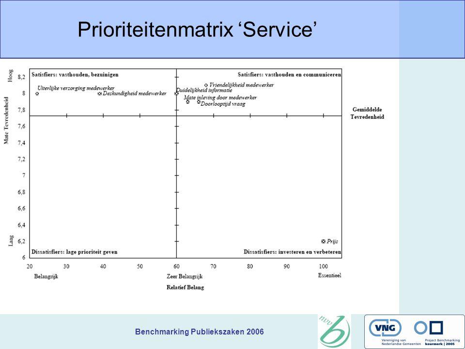 Benchmarking Publiekszaken 2006 Prioriteitenmatrix 'Service'