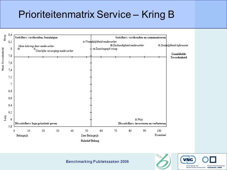 Benchmarking Publiekszaken 2006 Prioriteitenmatrix Service – Kring B