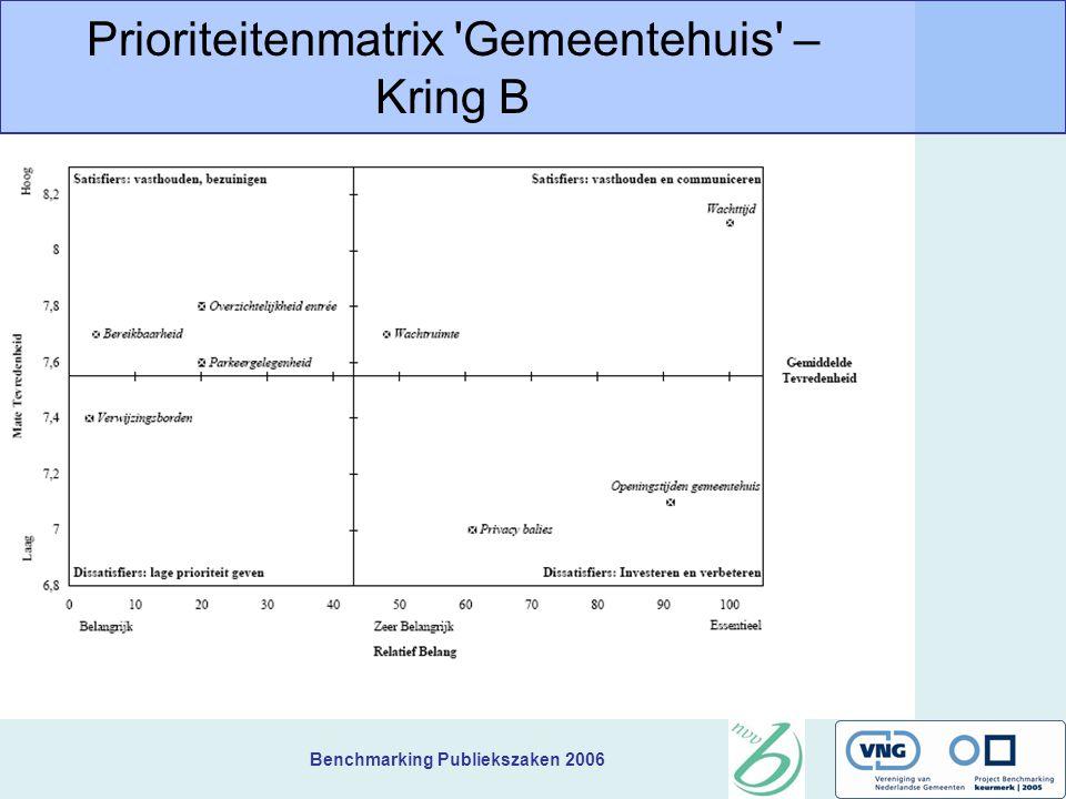 Benchmarking Publiekszaken 2006 Prioriteitenmatrix Gemeentehuis – Kring B