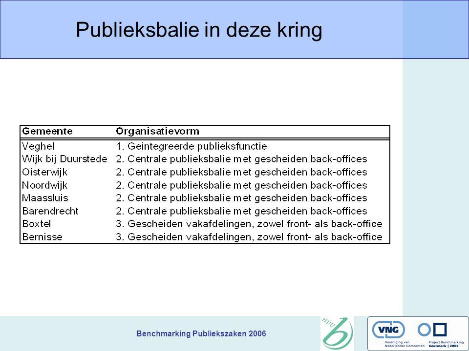 Benchmarking Publiekszaken 2006 Publieksbalie in deze kring
