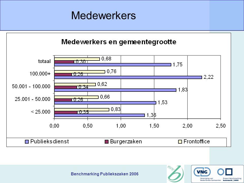 Benchmarking Publiekszaken 2006 Medewerkers