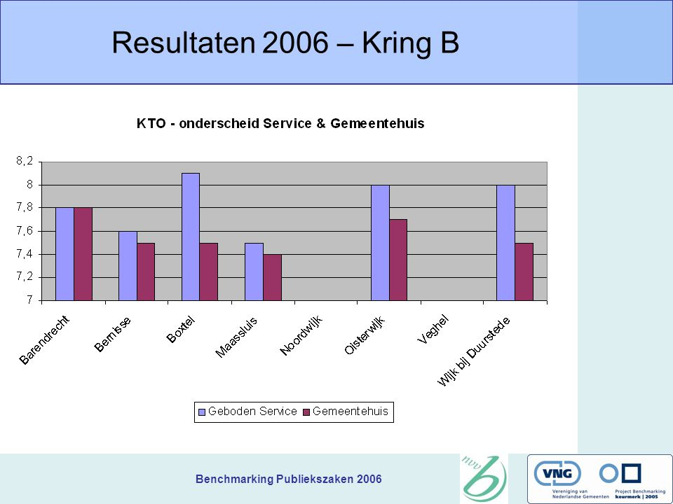 Benchmarking Publiekszaken 2006 Resultaten 2006 – Kring B