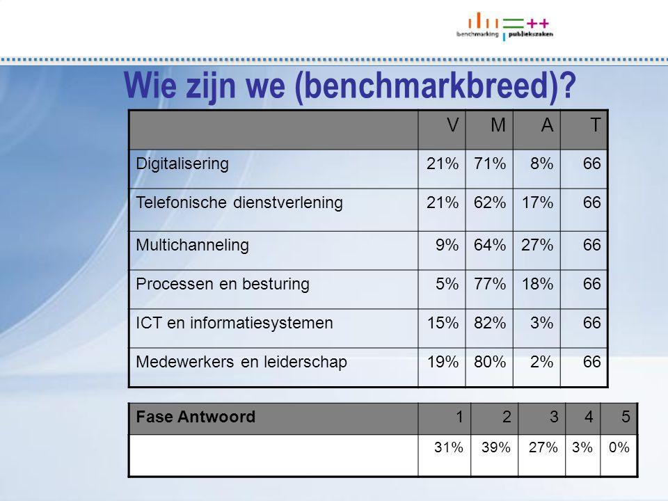 Fase Antwoord12345 VMAT Digitalisering21%71%8%66 Telefonische dienstverlening21%62%17%66 Multichanneling9%64%27%66 Processen en besturing5%77%18%66 ICT en informatiesystemen15%82%3%66 Medewerkers en leiderschap19%80%2%66 31%39%27%3%0% Wie zijn we (benchmarkbreed)
